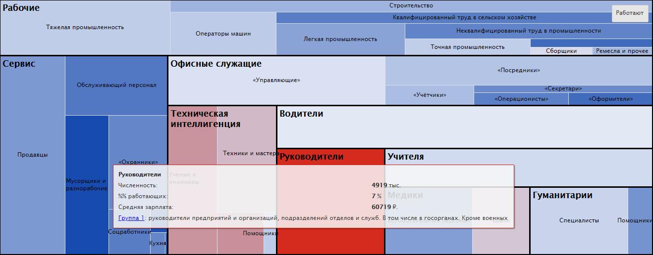 Статистика и инфографика: о России в целом, зарплата по профессиям, сколько что стоит